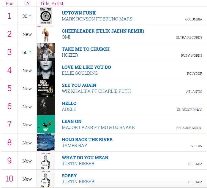 UK Charts 2015