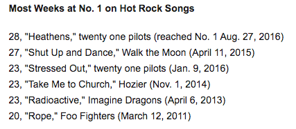 Most Weeks at #1 on Billboard Hot Rock Songs