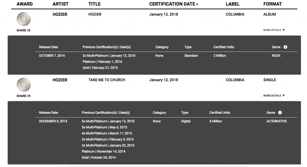 RIAA certifications Feb 1 2018